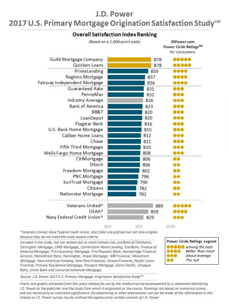 Mortgage lender rankings