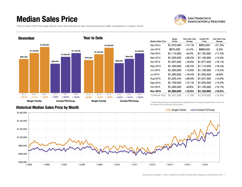 November 2015 Median Price San Francisco