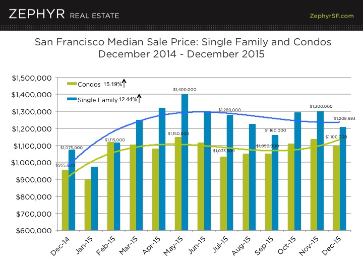 2015 prices of condos and houses in San Francisco